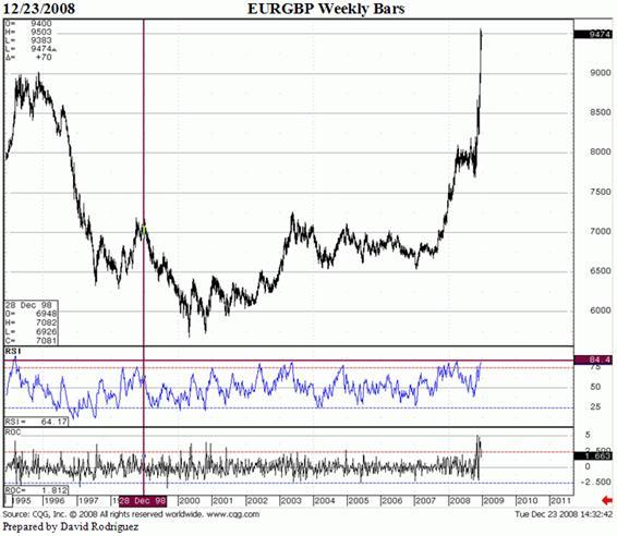 La tasa de cambio del Euro- Libra se aproxima a un