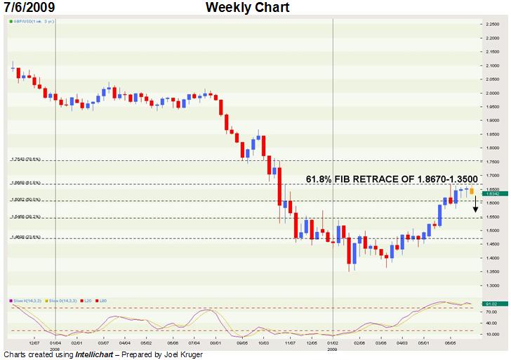Pronóstico para la tasa de cambio Libra esterlina / Dólar