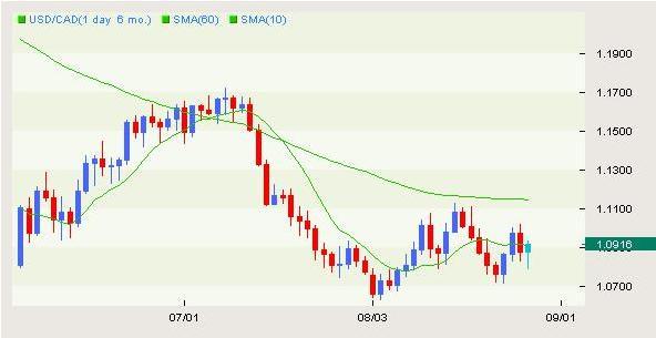 chart 8 31 09 A