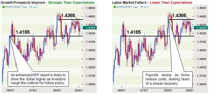 Noticias macroeconomicas forex