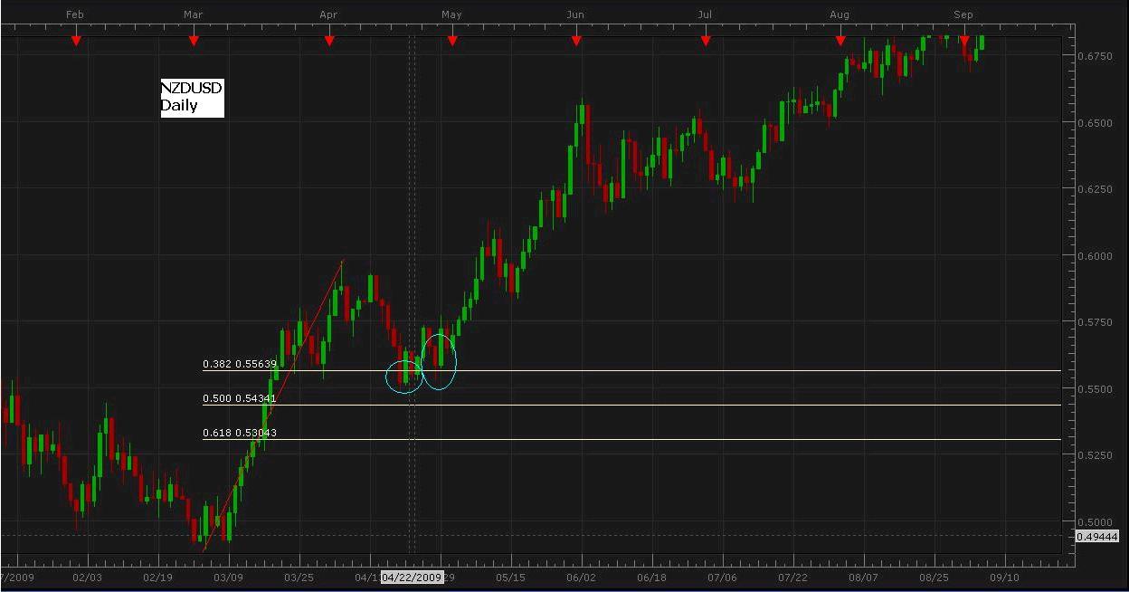 Trading with Fibonacci Levels