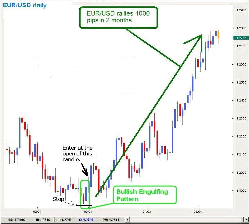 Bullish Engulfing Candle Pattern as Trading Signal
