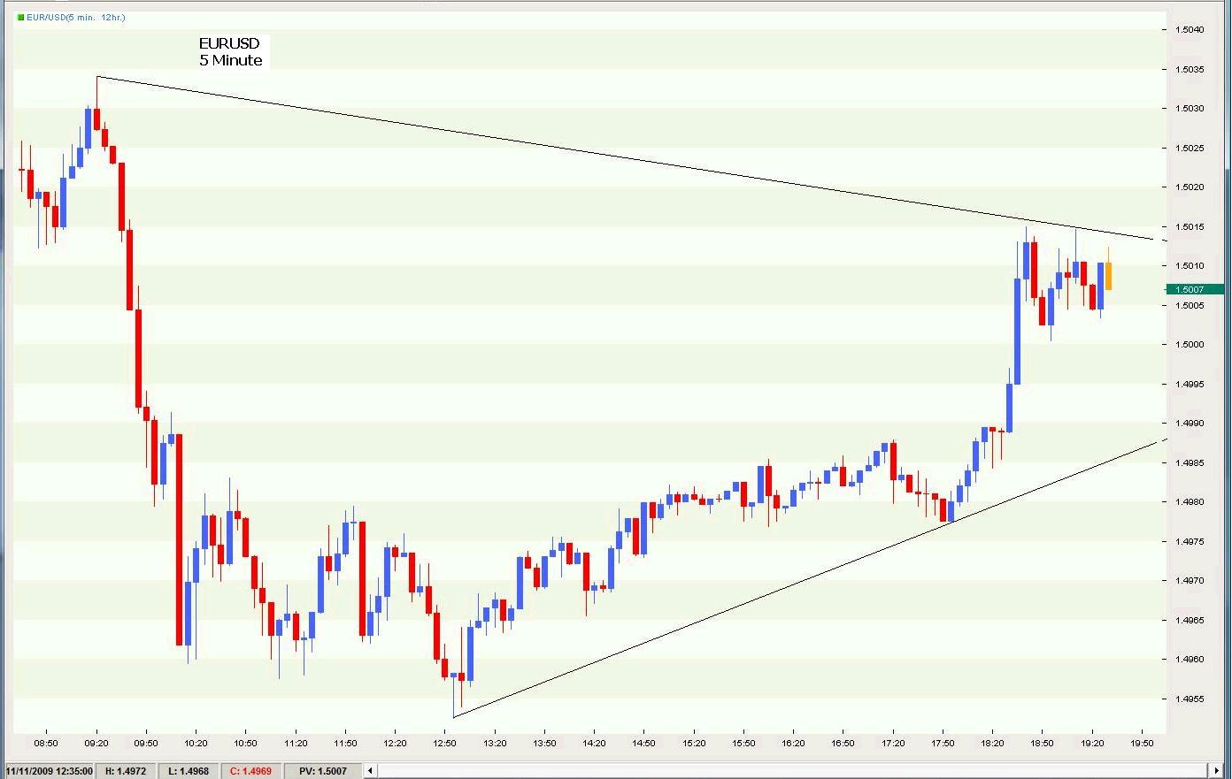 Fraktale forex w charts