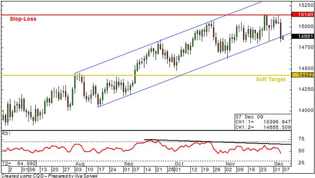 EURUSD: Short Position Taken as Channel Support Breaks
