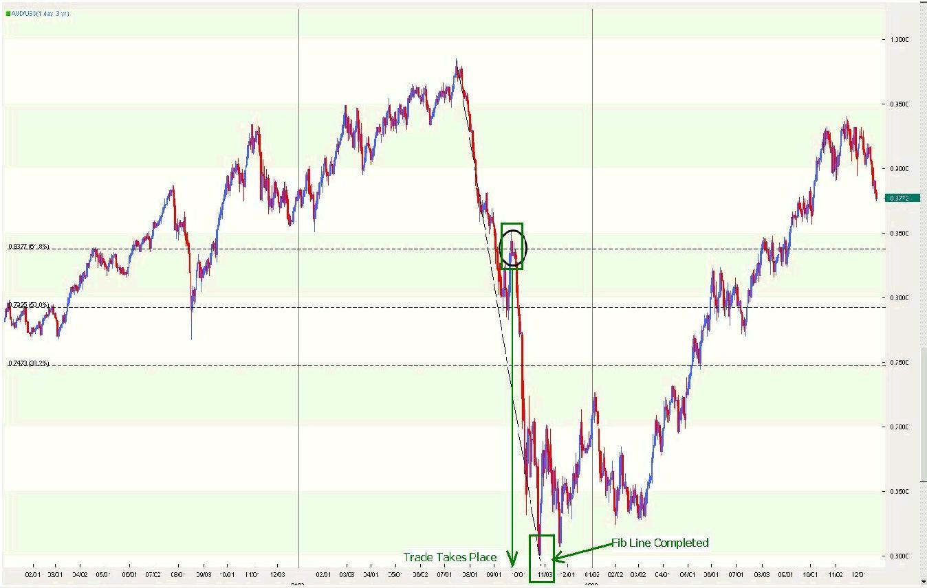 Trading with the Fibonacci Tool