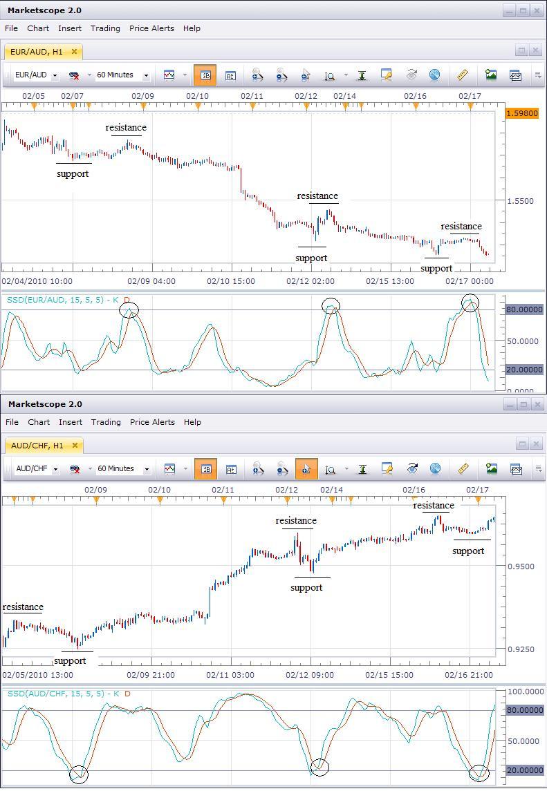 Identifying Trade Setups