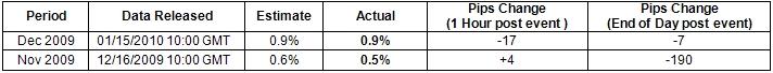 EUR/USD: Trading the Euro-Zone Consumer Price Report