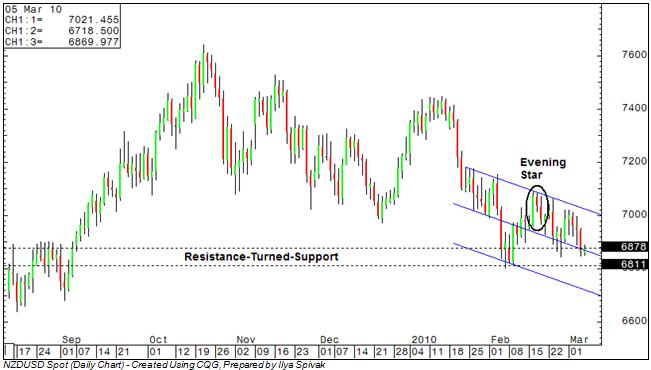 NZDUSD: Bearish Momentum Gaining as Prices Grind Through Support
