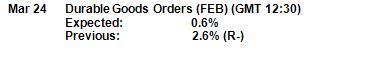 Euro Tests Range Ahead of U.S. Durable Goods Orders