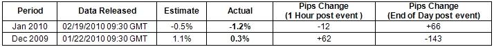 GBP/USD: Trading the U.K. Retail Sales Report