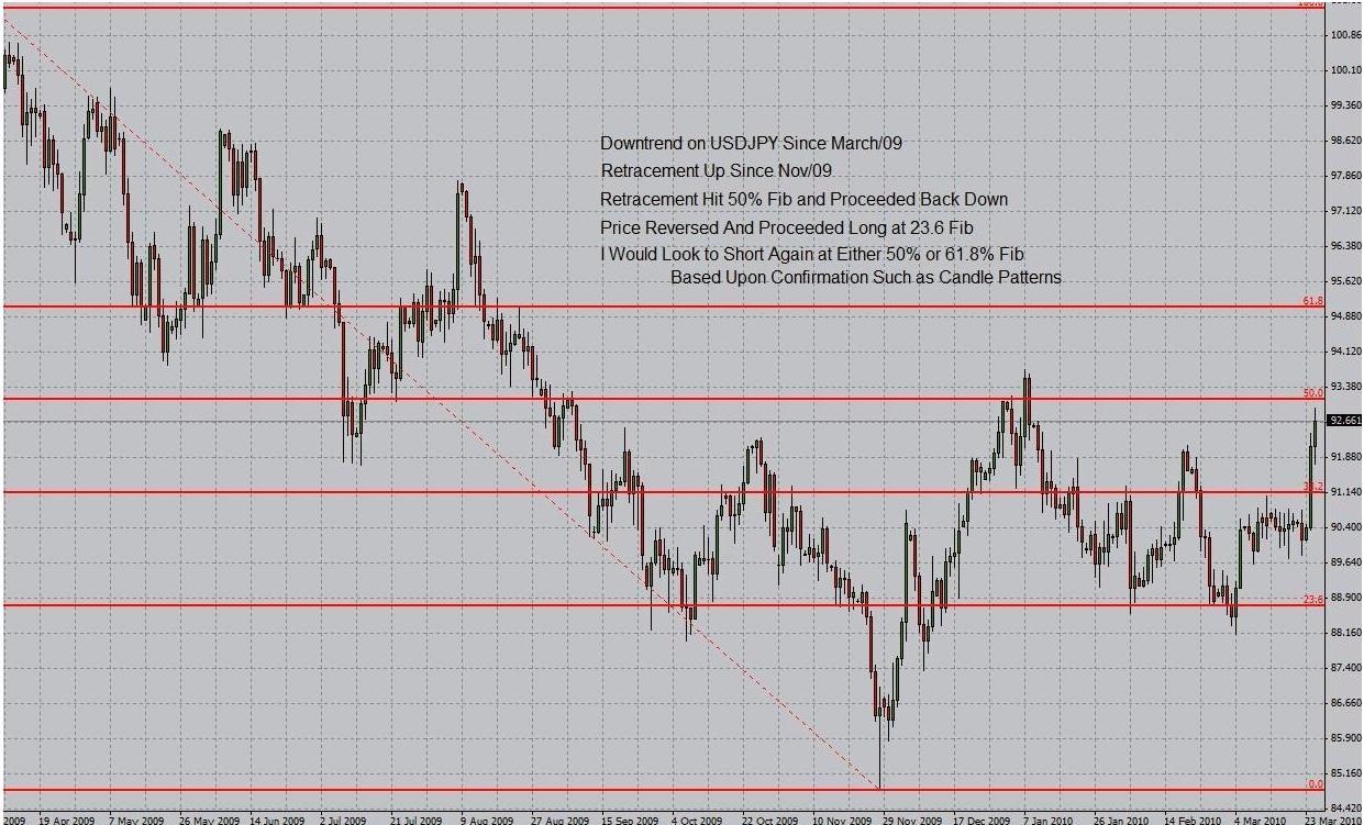 Break of Trendline Resistance and the 200 SMA