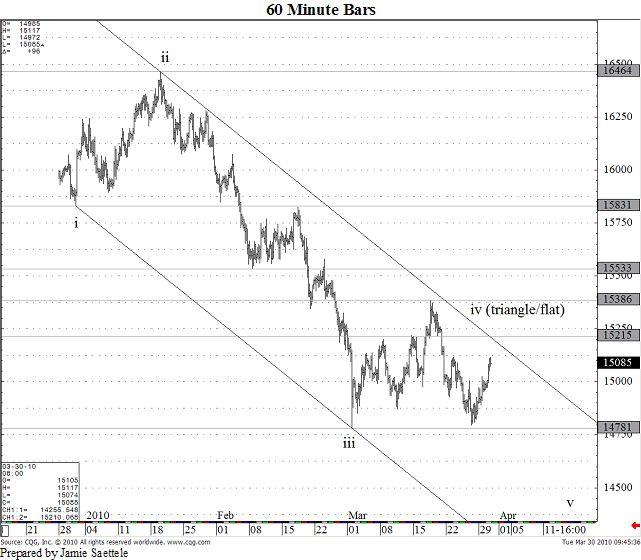 British Pound / US Dollar: 03/30