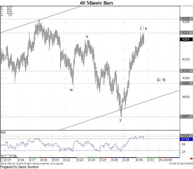 Australian Dollar / US Dollar: 03/30