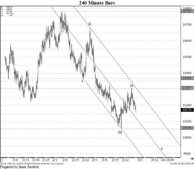 US Dollar / Canadian Dollar: 03/30