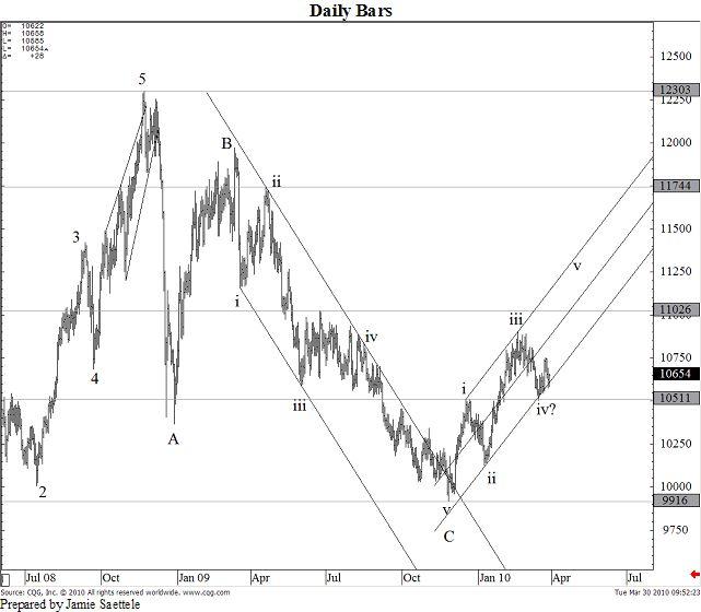 US Dollar / Swiss Franc: 03/30