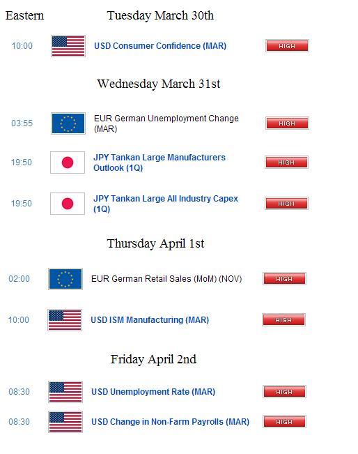 The Economic Calendar