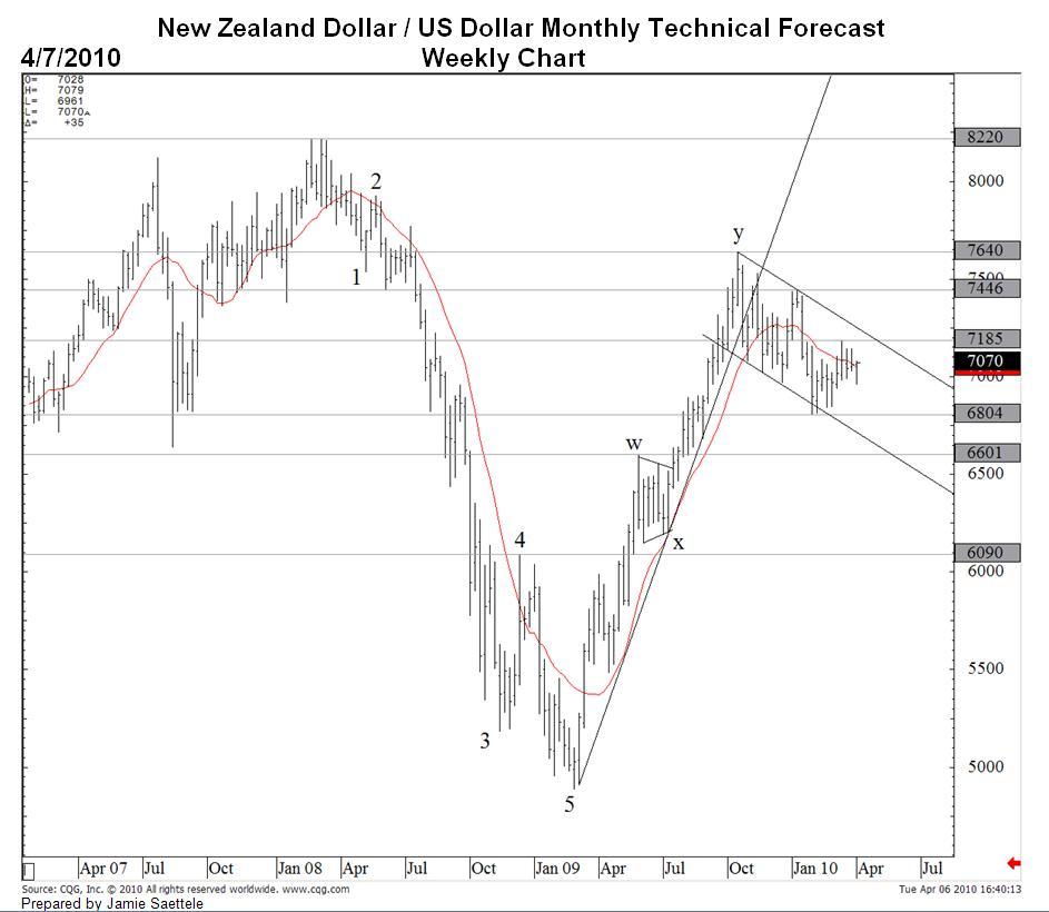 New Zealand Dollar Us Exchange