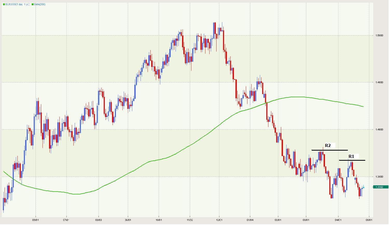 EURUSD Trend Change?