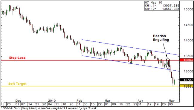 EUR/USD: Prices Break 1.30, Target 2009 Lows