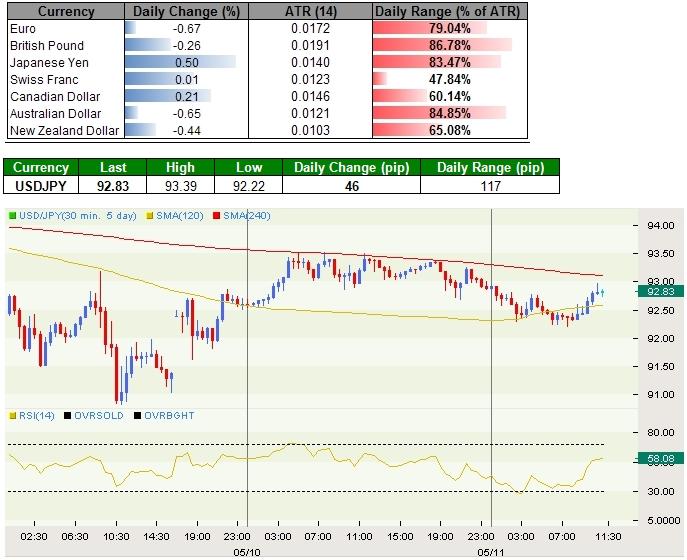 Japanese Yen Benefits From Risk Aversion, Euro Extends Decline