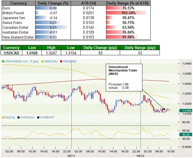 Canadian Dollar Strength Persists, British Pound Pares Advance