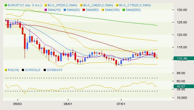 EUR/JPY Classical 05.13