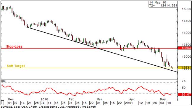 EUR/USD: Prices Nudge Target, Trend Line Looms Ahead
