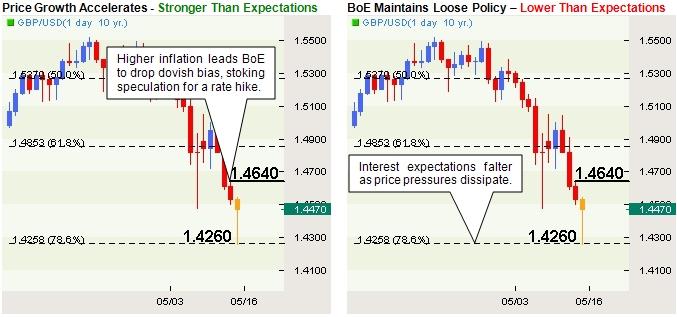 GBP/USD: Trading the U.K. Consumer Price Report