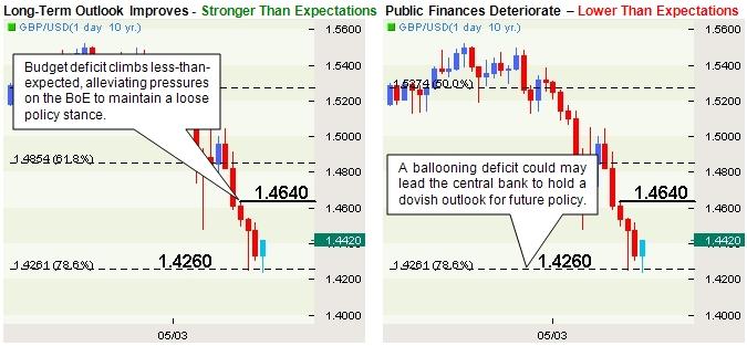 GBP/USD: Trading the U.K. Public Finances Report