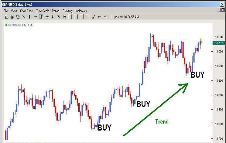 chart 5 19 10