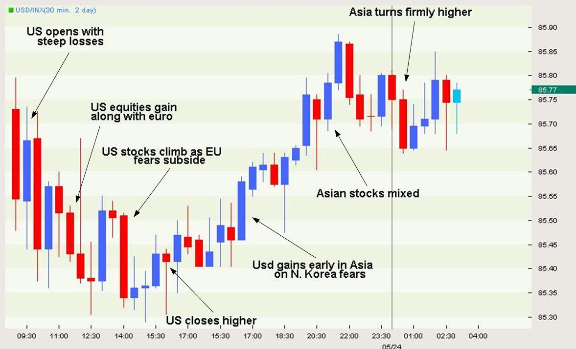 Currencies Remain Under Pressure Despite Intervention Efforts