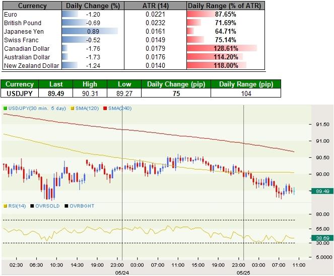 Japanese Yen Rallies on Risk Aversion, Australian Dollar Slips to Fresh Yearly Low
