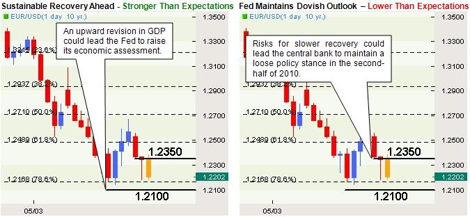 EUR/USD: Trading the U.S. Preliminary 1Q GDP Report