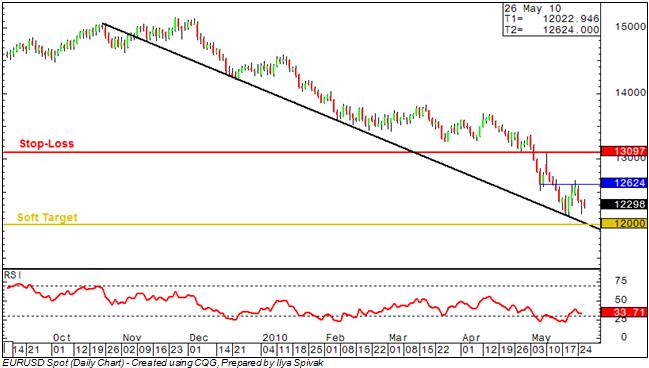 EUR/USD: Sellers Set Sights on Key 1.20 Figure