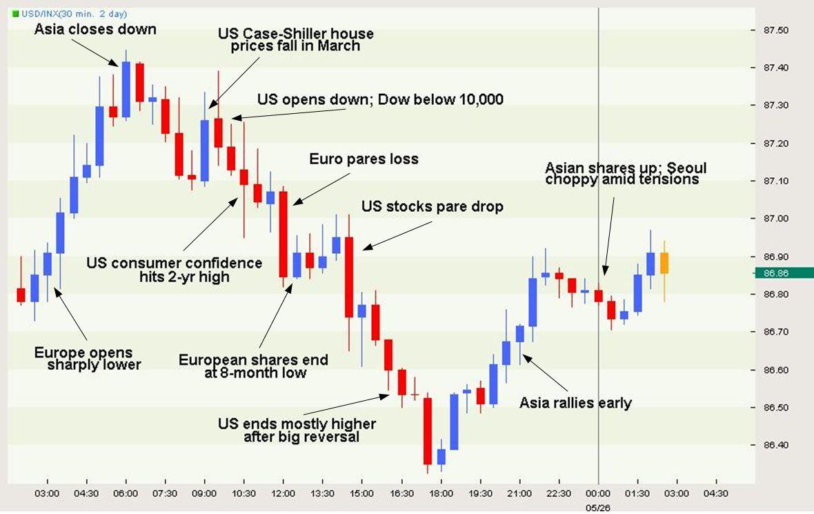 Risk Appetite Returns to Market; But for How Long?