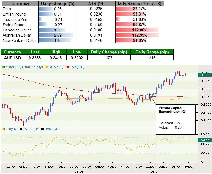 Australian Dollar Rallies on Risk Appetite, Japanese Yen Weakens Across the Board