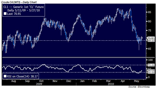 Oil Temporarily Decouples From Stocks