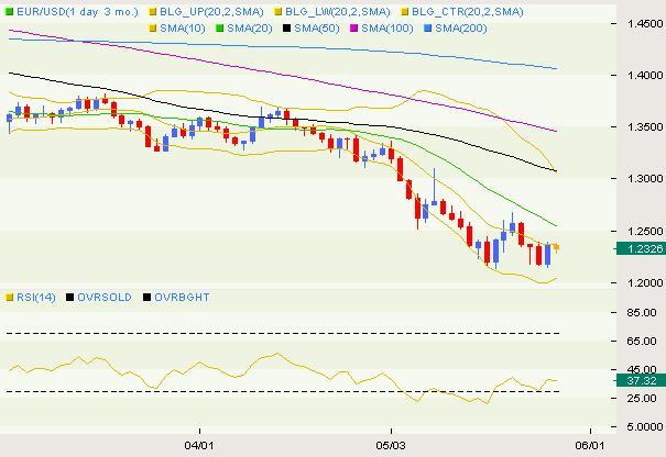 EUR/USD Classical 05.28