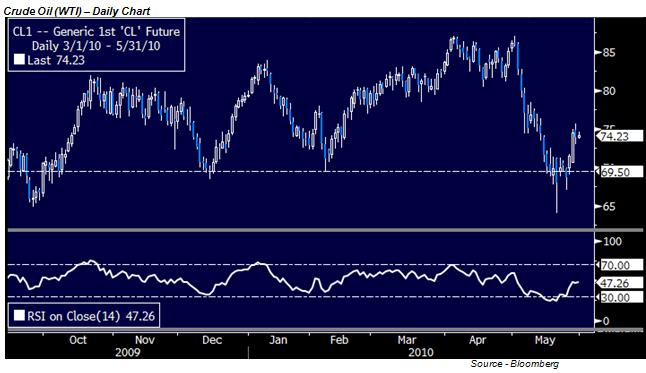 Crude Oil Fluctuates, Eventful Week Ahead