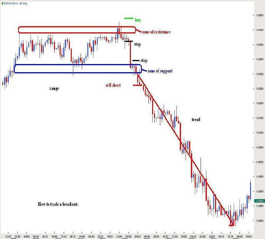 Range Breakouts