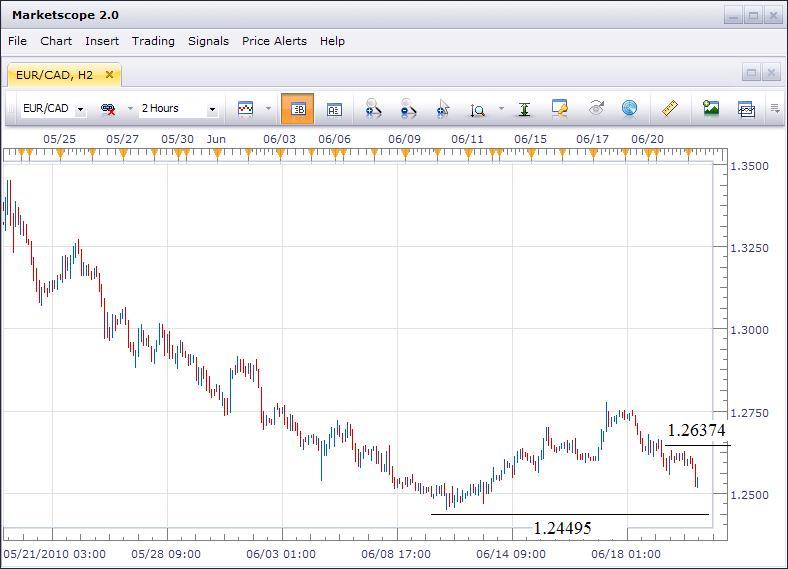 EUR/CAD