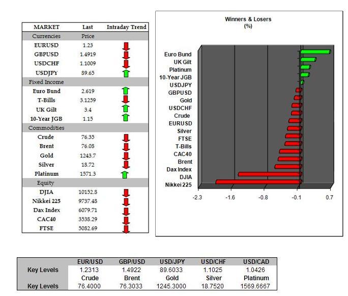 Credit default swap trading strategies