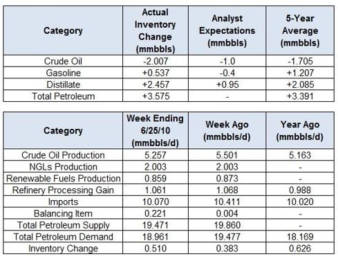 Crude Oil Inventory Watch: Week Ending 6/25/2010