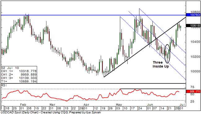 USD/CAD: Trend Line Ahead as Bulls March Toward 1.08