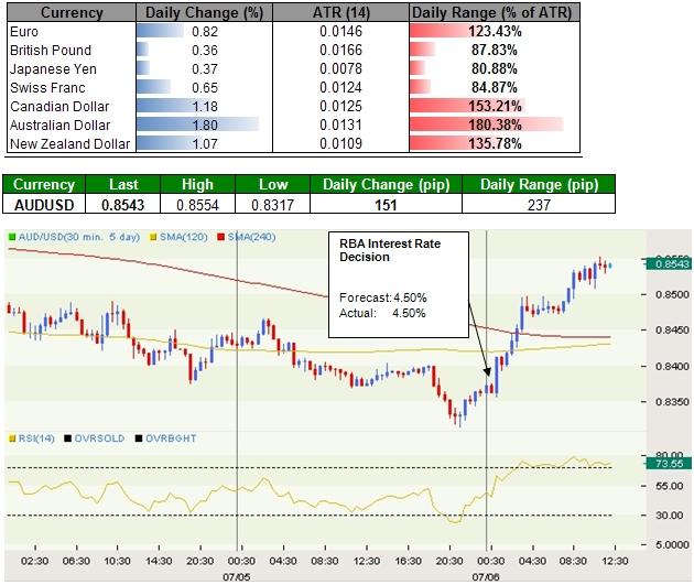 Australian Dollar Pares Last Week's Decline, Japanese Yen Rebounds Against U.S. Dollar