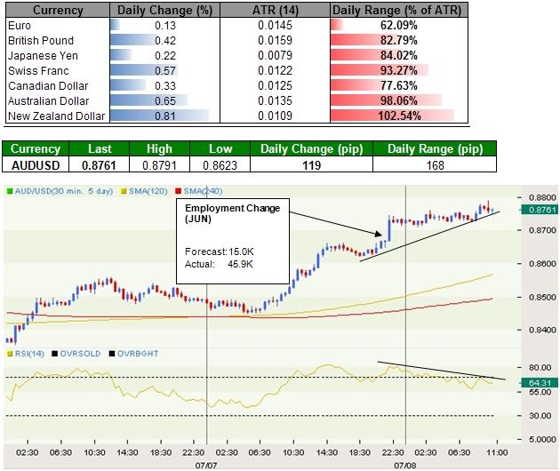 Australian Dollar Benefits From Risk Appetite, Japanese Yen Gives Back