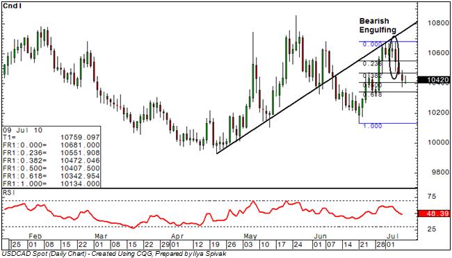 USD/CAD: Sellers Return on Trend Line Re-Test