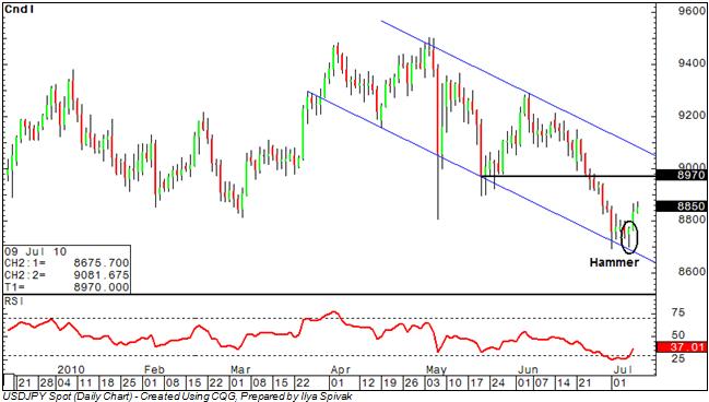 USD/JPY: Rebound Begins From Channel Bottom