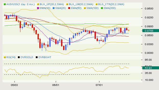 AUD/USD Classical 07.09