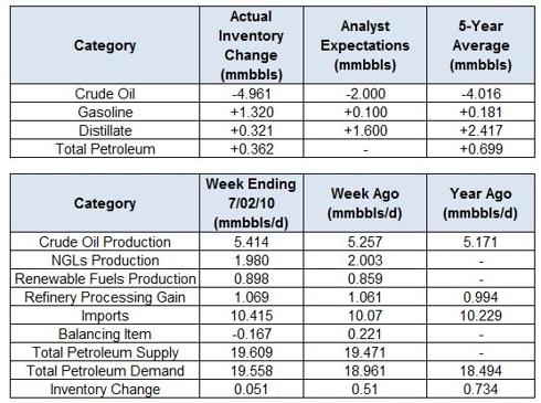 Crude Oil Inventory Watch: Week Ending 7/02/2010